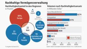 Infografik / Nachhaltige Vermögensverwaltung