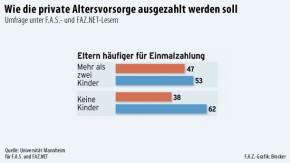 Infografik / Umfrage zur privaten Altersvorsorge 5
