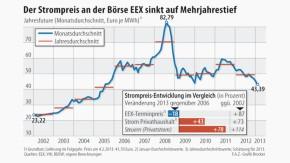 Infografik / Strompreis / Börse EEX / Mehrjahrestief