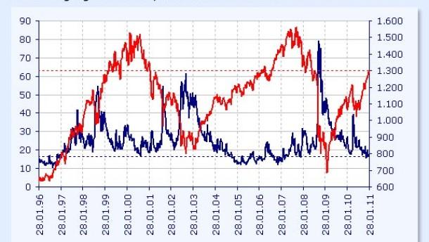 Rentenmarkt und Börse sind sehr optimistisch
