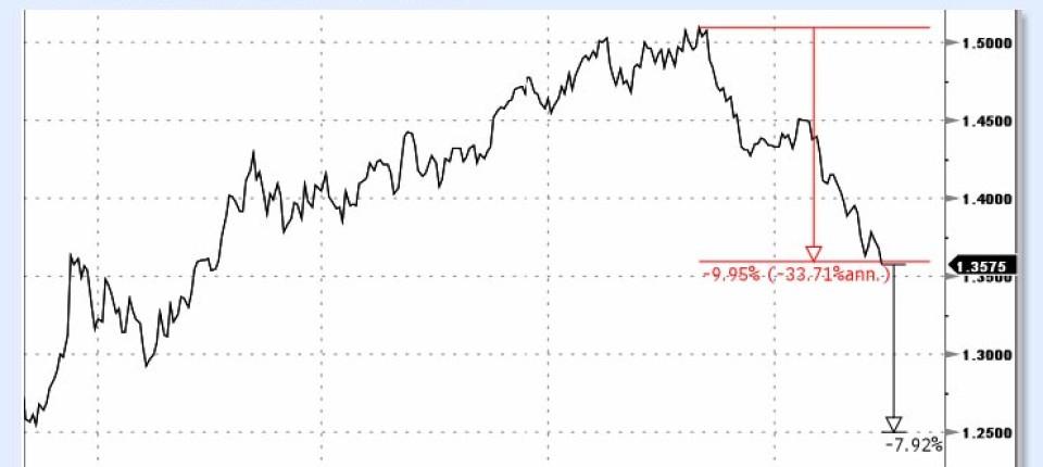 Euro Weiter Im Sinkflug Devisen Rohstoffe Faz