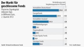 Infografik / Der Markt für geschlossene Fonds