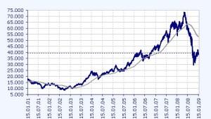 Bester Börsenstart seit 1992 ist weitgehend verpufft