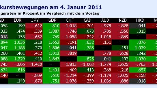 Trendwechsel am Devisenmarkt?