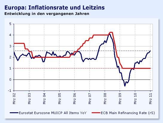 Die Inflationsrate kann auf Basis des unter anderem als Gründe für die hohe Inflation in Russland genannt. Um 15,79 % hat sich der Preisindex verteuert, was Russland zu dem Land mit der.