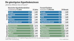 Infografik / Die günstigsten Hypothekenzinsen