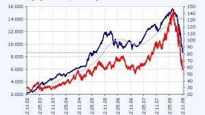Aktienmärkte am Golf taumeln