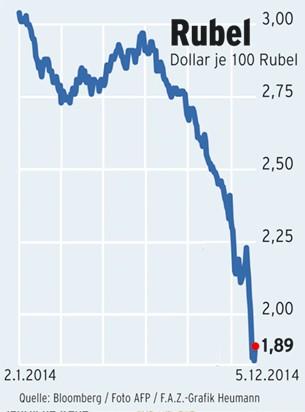 Bilderstrecke Zu Russland F Llt In Eine Rubel Krise