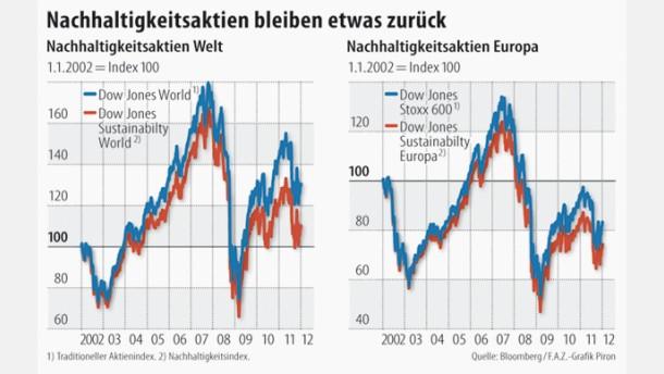 Infografik / Nachhaltigkeitsaktien bleiben etwas zurück