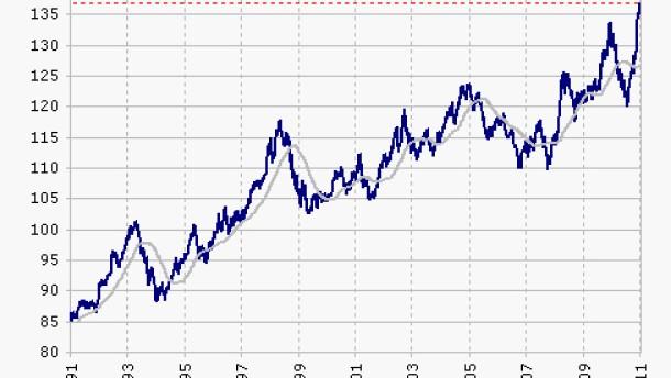 Kurse deutscher Staatsanleihen auf Rekordniveau