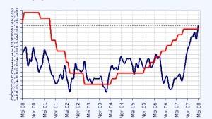 Risikoaversion & Inflation beflügeln den Schweizer Franken