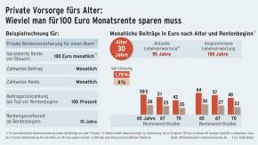 Infografik / Wieviel man für 100 Euro Monatsrente sparen muss / Alter 30 Jahre