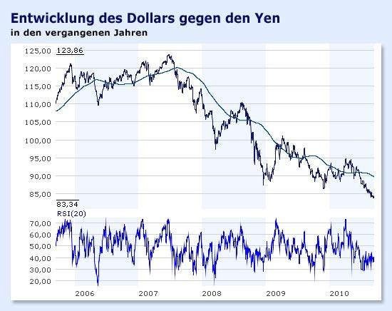 Aktie Japanischer Yen (JPY) zu Euro (EUR) wechselkurse Wie viele Japanischer Yen ist ein Euro? Ein JPY ist EUR und ein EUR ist JPY.