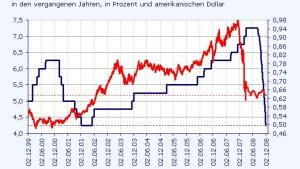 Fallender Leitzins - schwächere Kurse