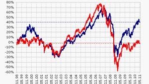 Anleger betrachten Finanzwerte skeptisch