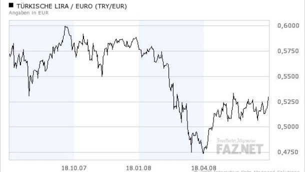 Zinserhöhungen stützen die türkische Lira
