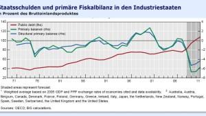 Staatsschulden führen zu Inflationsrisiken