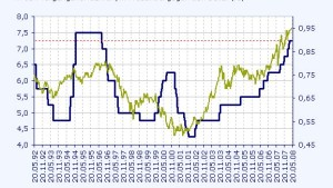 Australischer Dollar setzt Aufwertungstrend fort