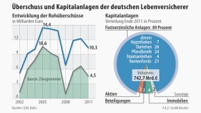 Infografik / Überschuss und Kapitalanlagen der deutschen Lebensversicherer