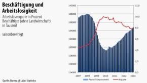 Infografik / Beschäftigung und Arbeitslosigkeit