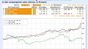 Anleihen schlagen Aktien
