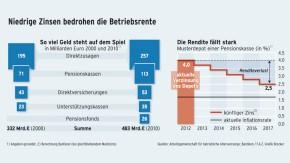 Infografik / Betriebsrente / Niedrige Zinsen