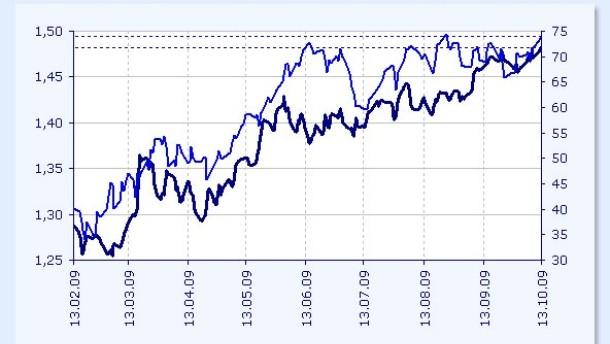 Dollar- und Pfundschwäche treibt Öl- und Metallpreise