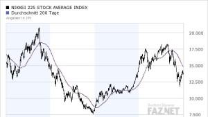 Japans' Währungspuffer und die Börse