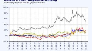 Leitzinssenkung hält Kiwi-Dollar in der Defensive