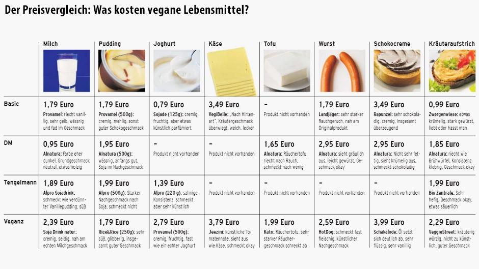 bilderstrecke zu leben ohne tierische produkte hilfe ich werde veganer bild 2 von 3 faz. Black Bedroom Furniture Sets. Home Design Ideas
