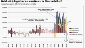 Wer kauft noch amerikanische Treasuries?