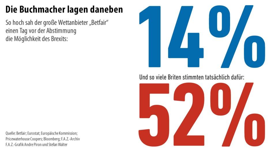 31d9bbbdf77812 Bildergalerie: Wirtschaft in Zahlen: Die Welt nach dem Brexit - Bild ...