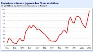 Droht langfristig ein Yen-Fiasko?