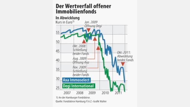 Anleger stoßen gescheiterte Immobilienfonds ab