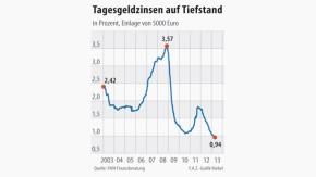 Infografik / Tagesgeldzinsen auf Tiefstand