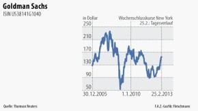 Infografik / Goldman Sachs / Kurs