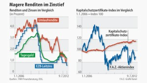 Zinszertifikate trotzen Niedrigzinsumfeld