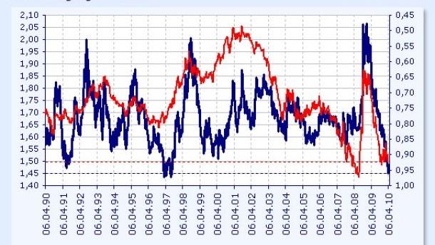 euro dollar kurs entwicklung