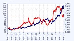 Weitere Zinserhöhung wahrscheinlich um den Kurs zu stabilisieren