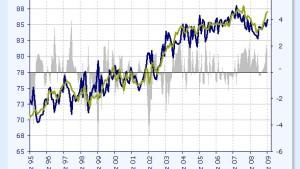 Optimistische Prognosen treiben Ölpreis