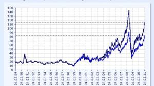 Der Ölpreis explodiert