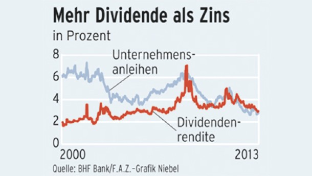 Besser als  Anleihen