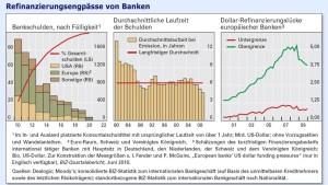 Banken sind noch nicht aus dem Schneider