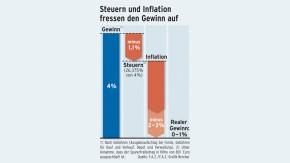 Infografik / Steuern und Inflation fressen den Gewinn auf