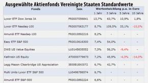 Tabelle US-LargeCap-Funds 1 180112