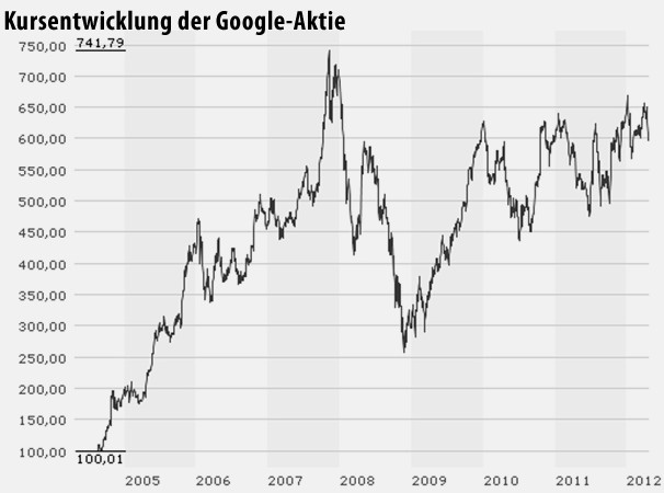 kein zweifel: Auch die teure Google-Aktie ist bis dato eine Erfolgsgeschichte