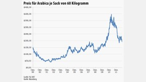 Infografik / Chart Kaffeepreis Arabica 121112