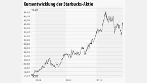 Infografik Chart Starbucks 121112