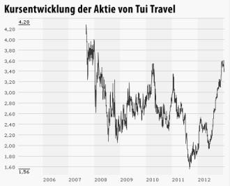 Tui: Reverse Takeover - gar nicht so selten - Aktien - FAZ