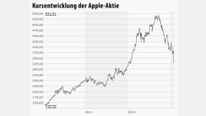 Infografik Chart Apple 280113